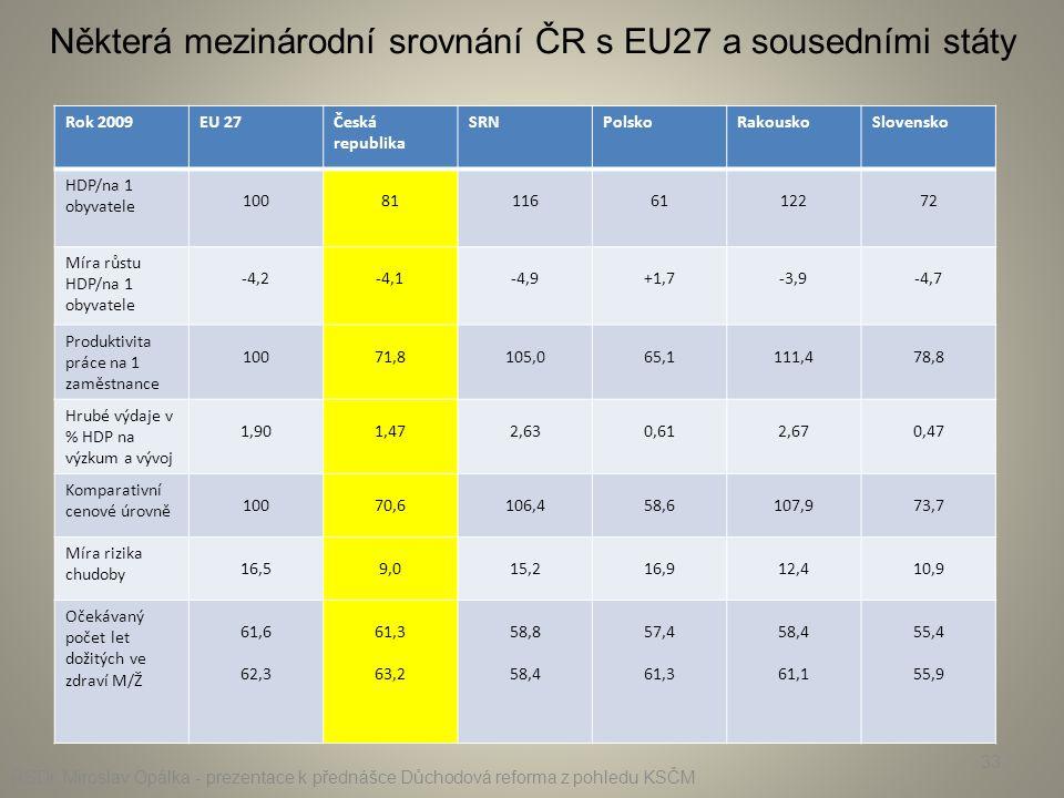 33 Rok 2009EU 27Česká republika SRNPolskoRakouskoSlovensko HDP/na 1 obyvatele 100811166112272 Míra růstu HDP/na 1 obyvatele -4,2-4,1-4,9+1,7-3,9-4,7 P