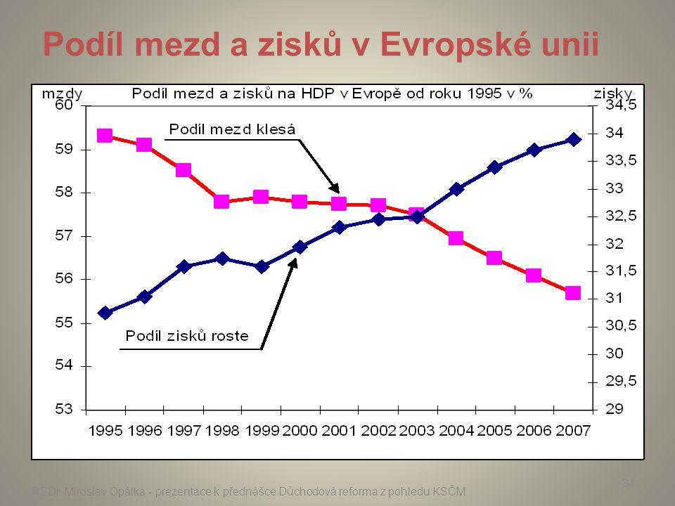 RSDr. Miroslav Opálka - prezentace k přednášce Důchodová reforma z pohledu KSČM 34 Podíl mezd a zisků v Evropské unii