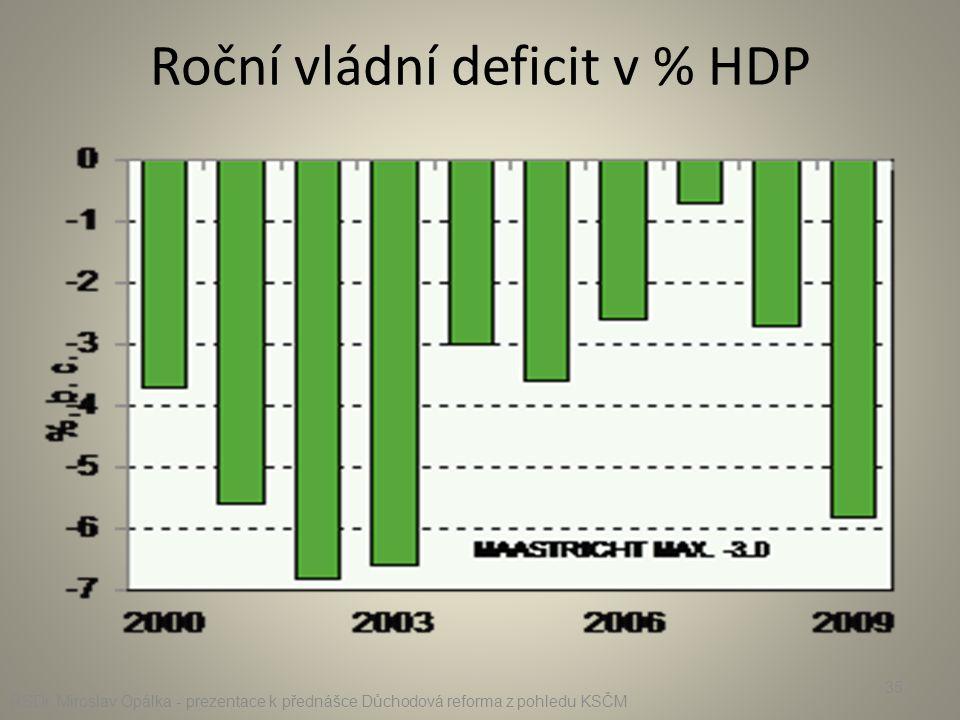 Roční vládní deficit v % HDP RSDr. Miroslav Opálka - prezentace k přednášce Důchodová reforma z pohledu KSČM 35