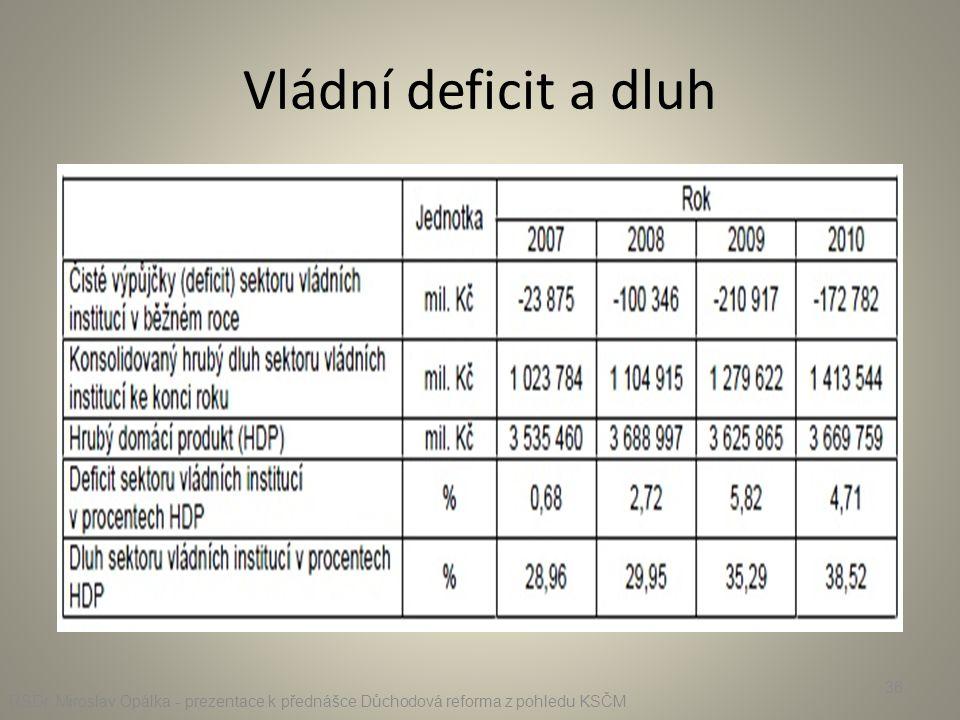 Vládní deficit a dluh RSDr. Miroslav Opálka - prezentace k přednášce Důchodová reforma z pohledu KSČM 36