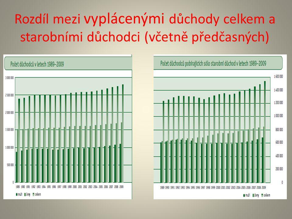 Rozdíl mezi vyplácenými důchody celkem a starobními důchodci (včetně předčasných)