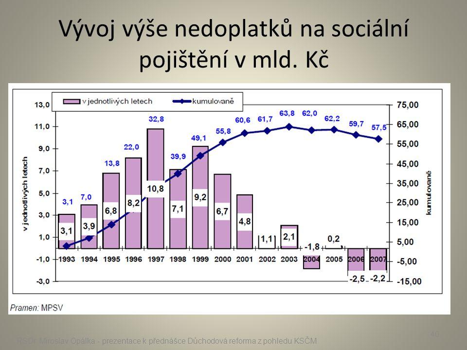 Vývoj výše nedoplatků na sociální pojištění v mld. Kč RSDr. Miroslav Opálka - prezentace k přednášce Důchodová reforma z pohledu KSČM 40