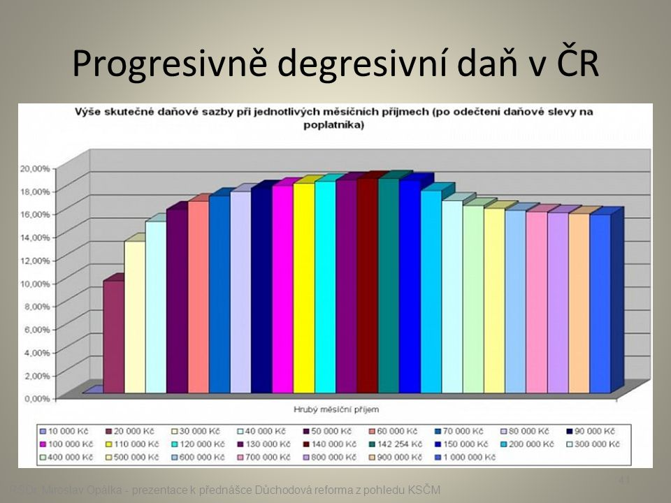 Progresivně degresivní daň v ČR RSDr. Miroslav Opálka - prezentace k přednášce Důchodová reforma z pohledu KSČM 41