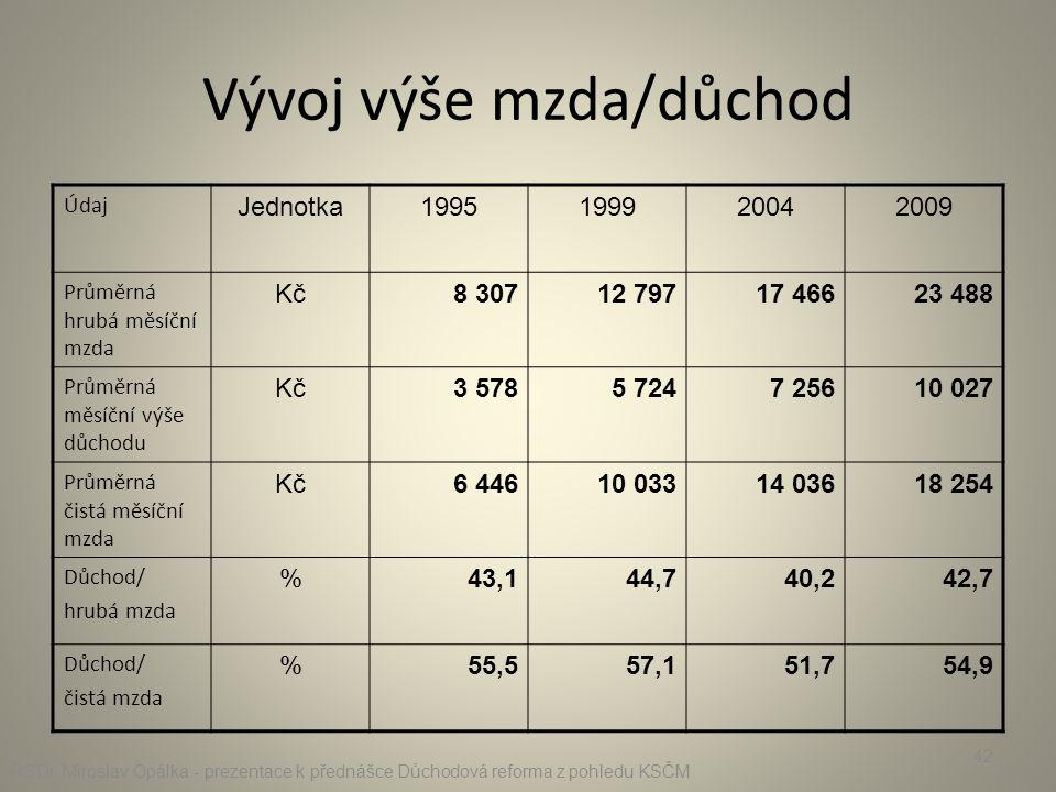 Vývoj výše mzda/důchod Údaj Jednotka1995199920042009 Průměrná hrubá měsíční mzda Kč8 30712 79717 46623 488 Průměrná měsíční výše důchodu Kč3 5785 7247