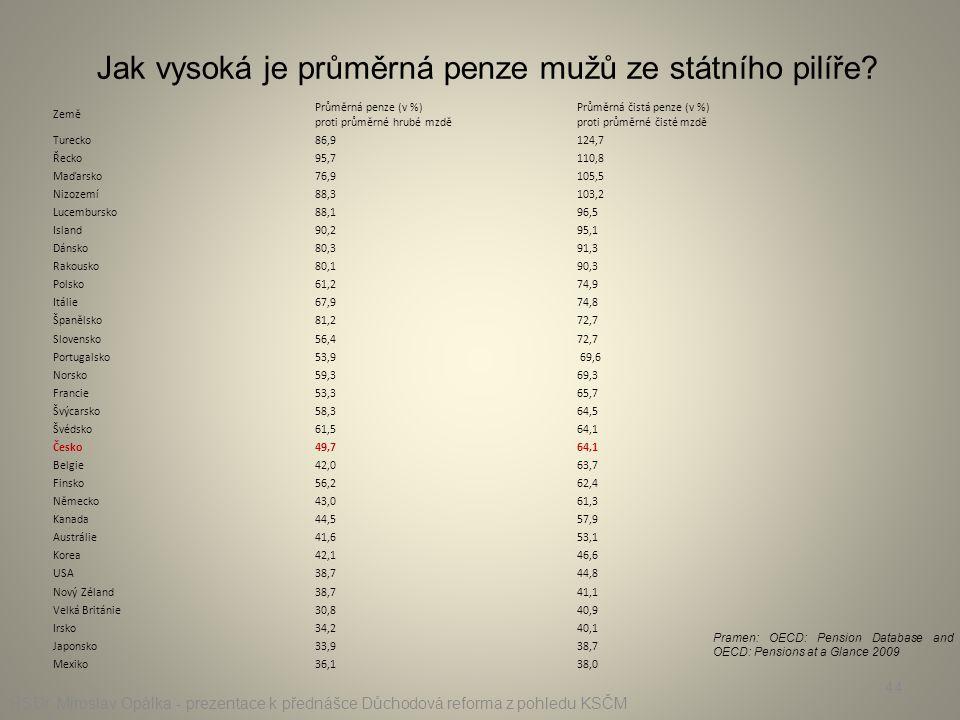 Země Průměrná penze (v %) proti průměrné hrubé mzdě Průměrná čistá penze (v %) proti průměrné čisté mzdě Turecko86,9124,7 Řecko95,7110,8 Maďarsko76,91