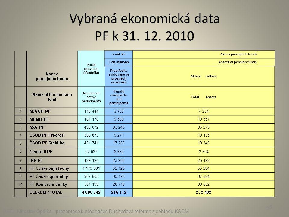 Vybraná ekonomická data PF k 31. 12. 2010 Počet aktivních účastníků v mil. Kč Aktiva penzijních fondů CZK millions Assets of pension funds Název penzi
