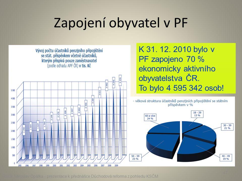 Zapojení obyvatel v PF K 31. 12. 2010 bylo v PF zapojeno 70 % ekonomicky aktivního obyvatelstva ČR. To bylo 4 595 342 osob! RSDr. Miroslav Opálka - pr