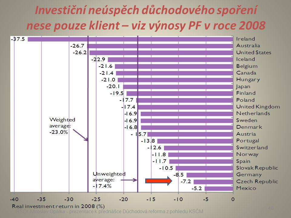 Investiční neúspěch důchodového spoření nese pouze klient – viz výnosy PF v roce 2008 RSDr. Miroslav Opálka - prezentace k přednášce Důchodová reforma