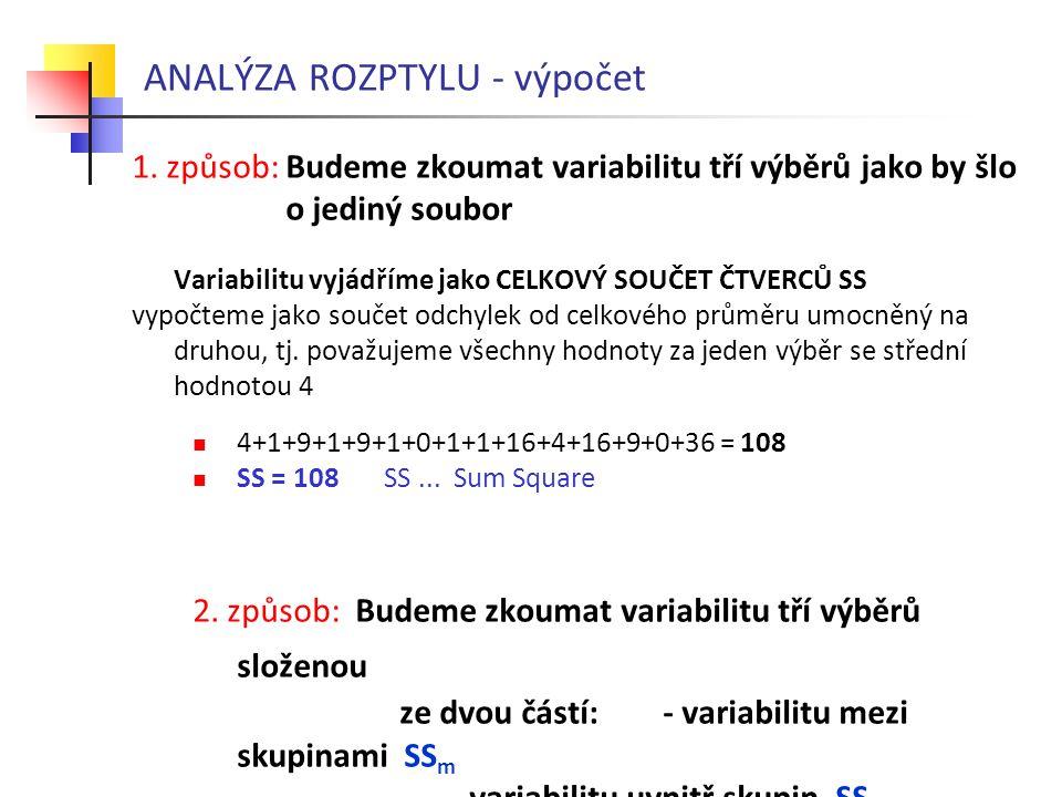 ANALÝZA ROZPTYLU - výpočet 1. způsob: Budeme zkoumat variabilitu tří výběrů jako by šlo o jediný soubor Variabilitu vyjádříme jako CELKOVÝ SOUČET ČTVE