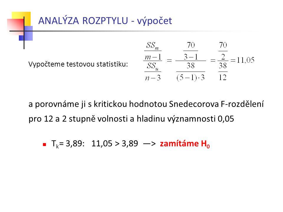 ANALÝZA ROZPTYLU - výpočet Vypočteme testovou statistiku: a porovnáme ji s kritickou hodnotou Snedecorova F-rozdělení pro 12 a 2 stupně volnosti a hla