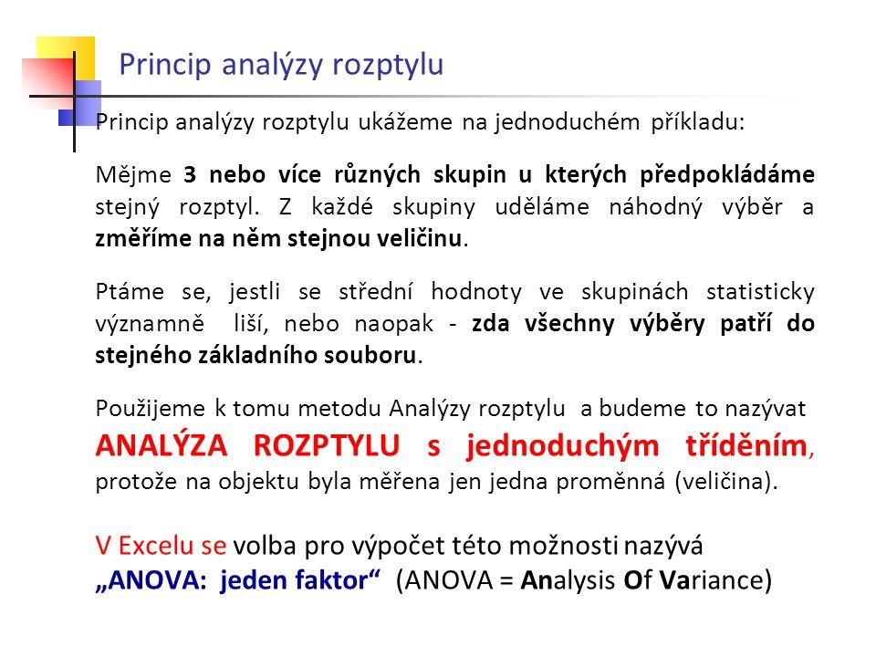 Princip analýzy rozptylu Použití ANALÝZY ROZPTYLU je vázáno na dodržení nutných předpokladů:  normální rozdělení sledované veličiny – obvykle se ověřuje jinou předcházející studií nebo je to všeobecně známá skutečnost  shoda rozptylů – testuje se zvláštními testy (např.