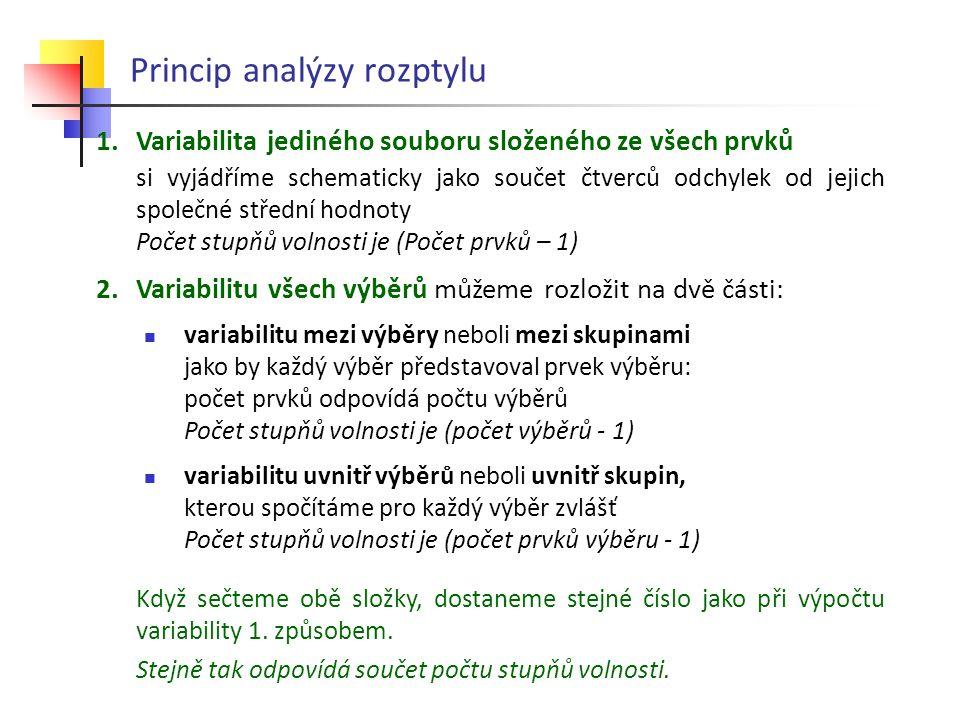 Princip analýzy rozptylu 1.Variabilita jediného souboru složeného ze všech prvků si vyjádříme schematicky jako součet čtverců odchylek od jejich spole