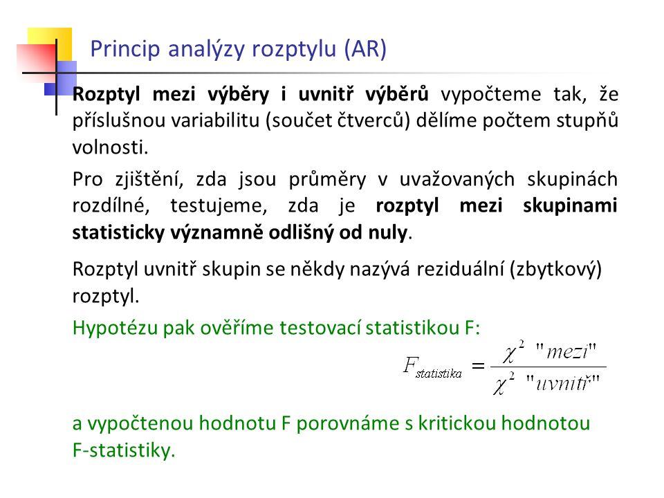 Princip analýzy rozptylu (AR) Rozptyl mezi výběry i uvnitř výběrů vypočteme tak, že příslušnou variabilitu (součet čtverců) dělíme počtem stupňů volno