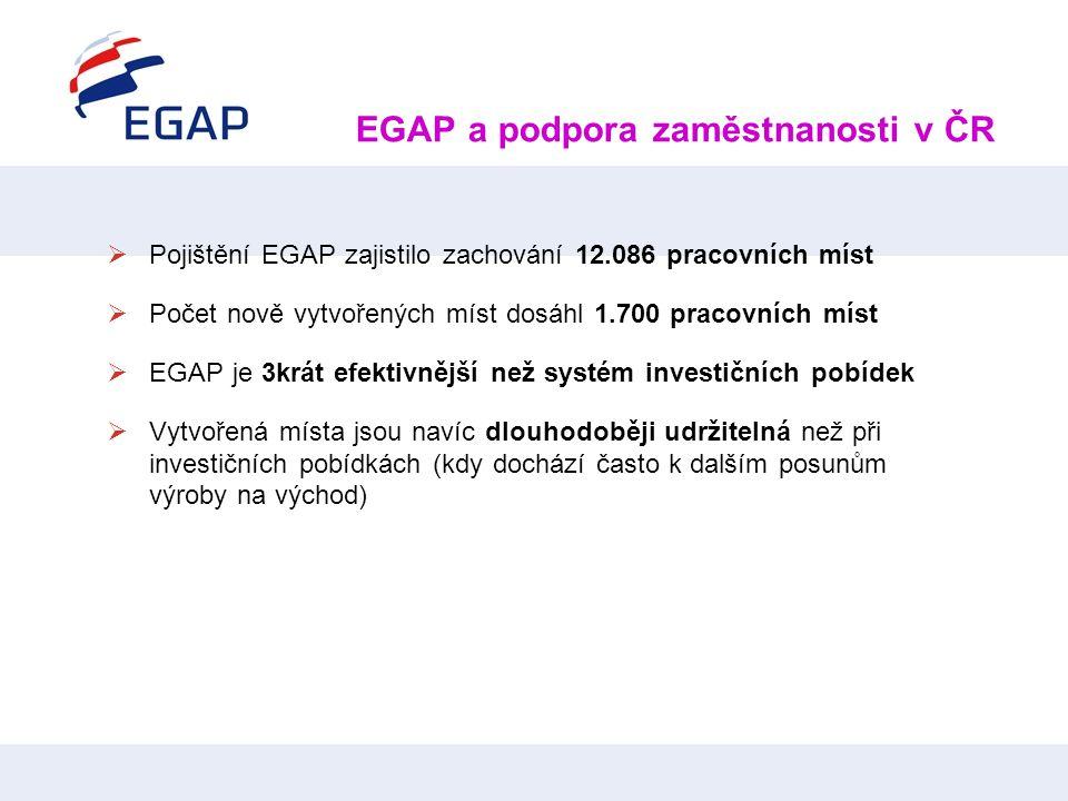 EGAP a podpora zaměstnanosti v ČR  Pojištění EGAP zajistilo zachování 12.086 pracovních míst  Počet nově vytvořených míst dosáhl 1.700 pracovních mí