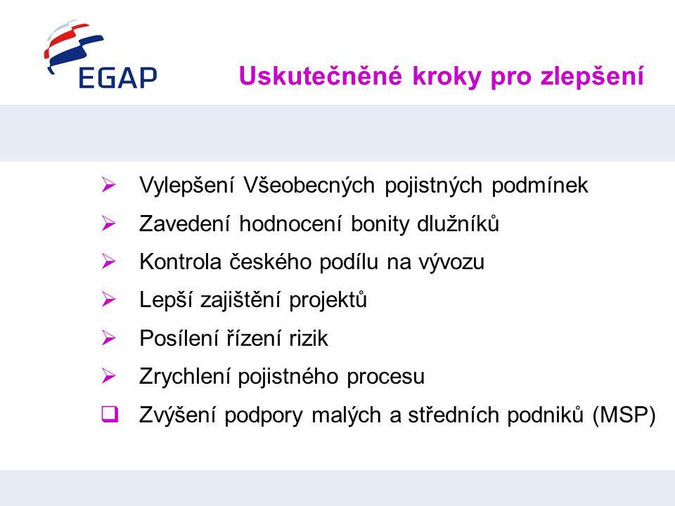 Uskutečněné kroky pro zlepšení  Vylepšení Všeobecných pojistných podmínek  Zavedení hodnocení bonity dlužníků  Kontrola českého podílu na vývozu 