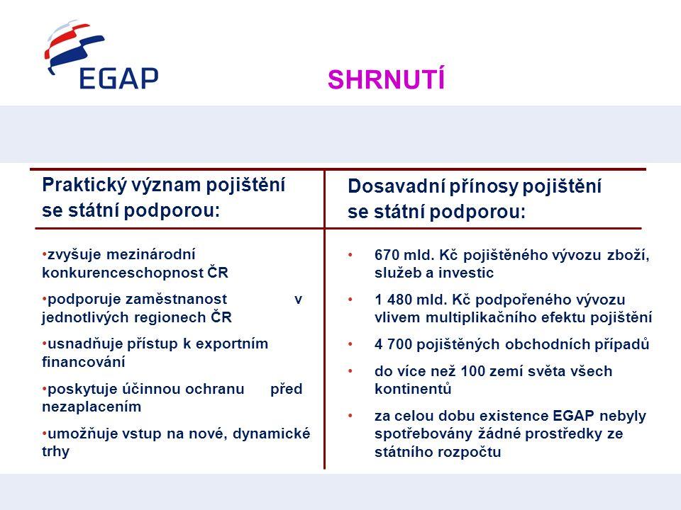 SHRNUTÍ Praktický význam pojištění se státní podporou: •zvyšuje mezinárodní konkurenceschopnost ČR •podporuje zaměstnanost v jednotlivých regionech ČR