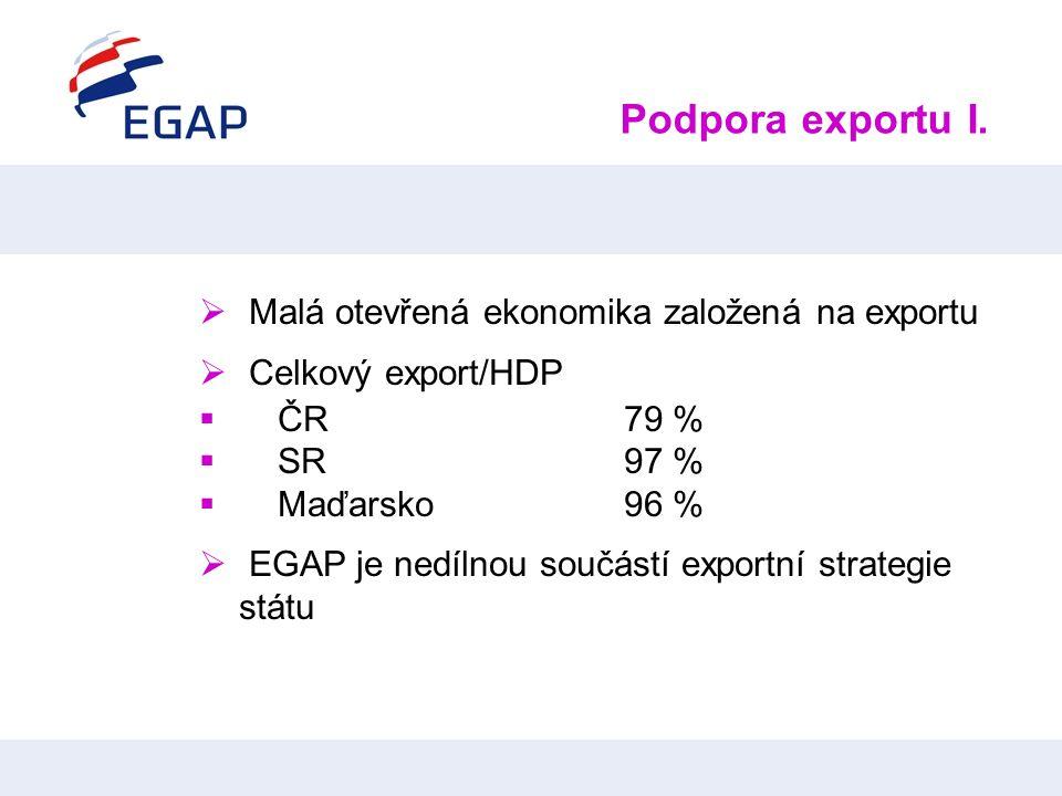 Podpora exportu I.  Malá otevřená ekonomika založená na exportu  Celkový export/HDP  ČR 79 %  SR97 %  Maďarsko 96 %  EGAP je nedílnou součástí e
