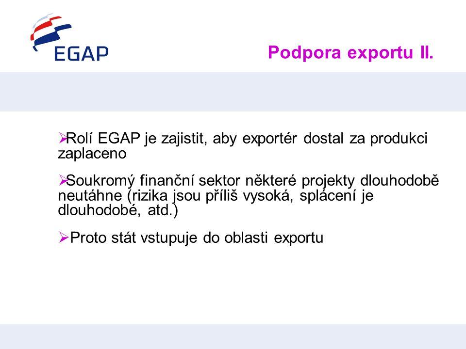 Podpora exportu II.  Rolí EGAP je zajistit, aby exportér dostal za produkci zaplaceno  Soukromý finanční sektor některé projekty dlouhodobě neutáhne