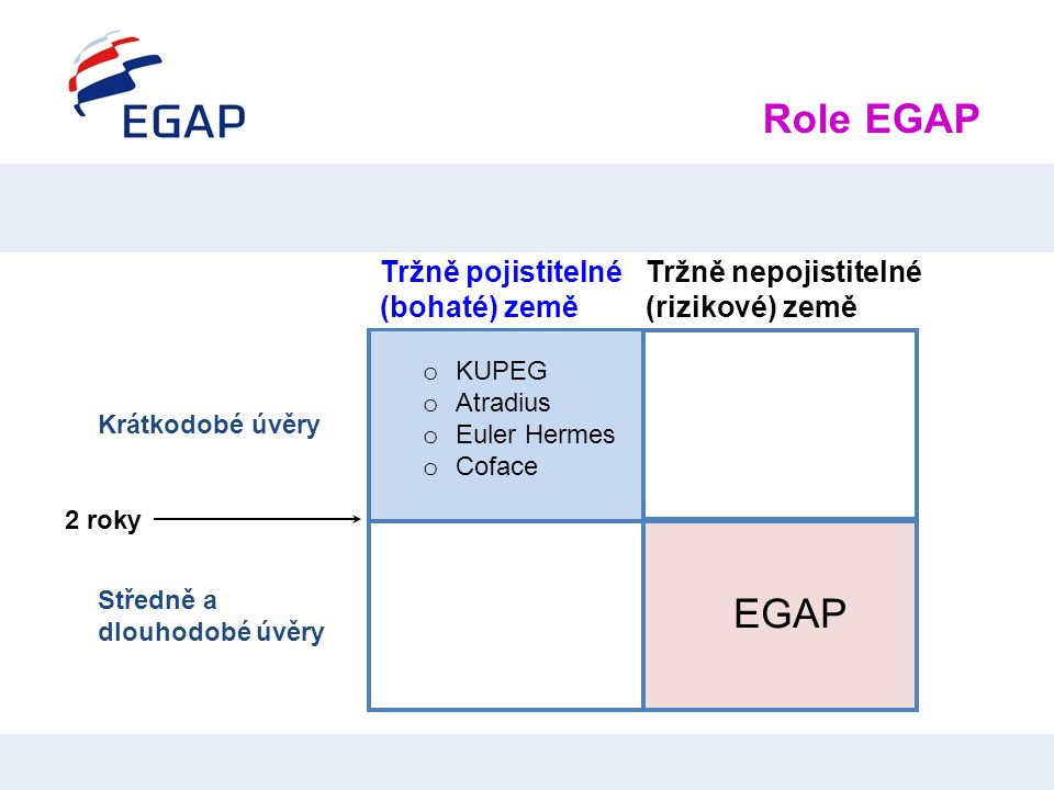 o KUPEG o Atradius o Euler Hermes o Coface 2 roky Krátkodobé úvěry Středně a dlouhodobé úvěry EGAP Tržně pojistitelné (bohaté) země Tržně nepojistitel