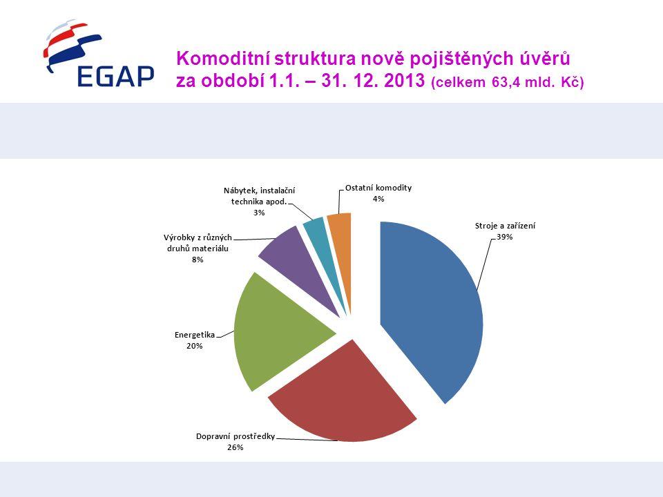 Komoditní struktura nově pojištěných úvěrů za období 1.1. – 31. 12. 2013 (celkem 63,4 mld. Kč)