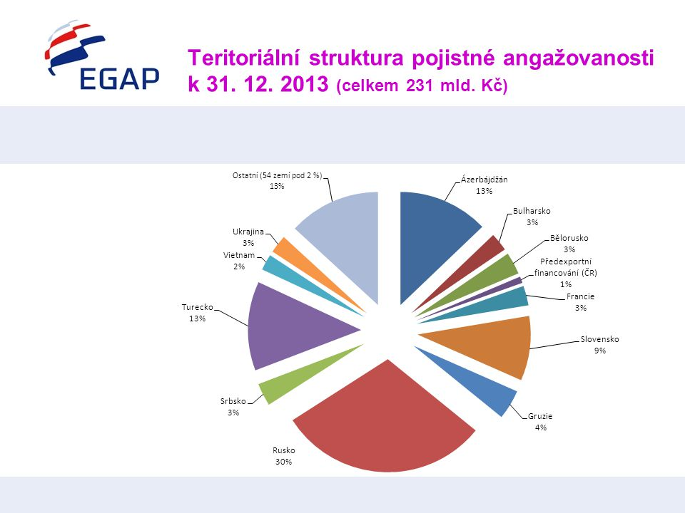 Teritoriální struktura pojistné angažovanosti k 31. 12. 2013 (celkem 231 mld. Kč)