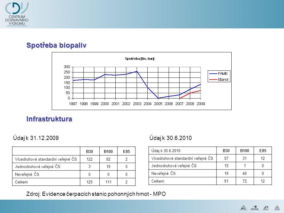 Spotřeba biopaliv B30B100E85 Vícedruhové standardní veřejné ČS122922 Jednodruhové veřejné ČS3190 Neveřejné ČS000 Celkem1251112 Údaj k 30.6.2010B30B100