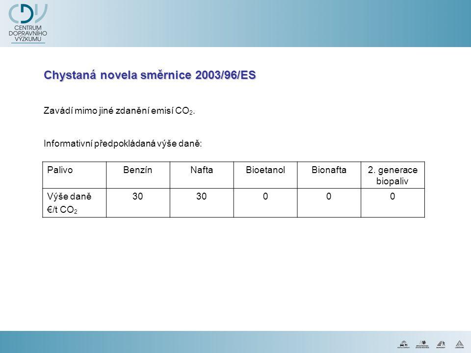 Chystaná novela směrnice 2003/96/ES Zavádí mimo jiné zdanění emisí CO 2. Informativní předpokládaná výše daně: PalivoBenzínNaftaBioetanolBionafta2. ge