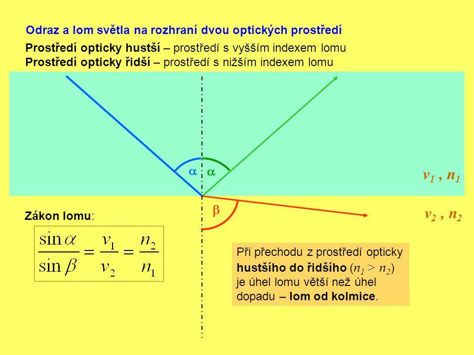 Odraz a lom světla na rozhraní dvou optických prostředí v 1, n 1 v 2, n 2    Zákon lomu: Prostředí opticky hustší – prostředí s vyšším indexem lomu
