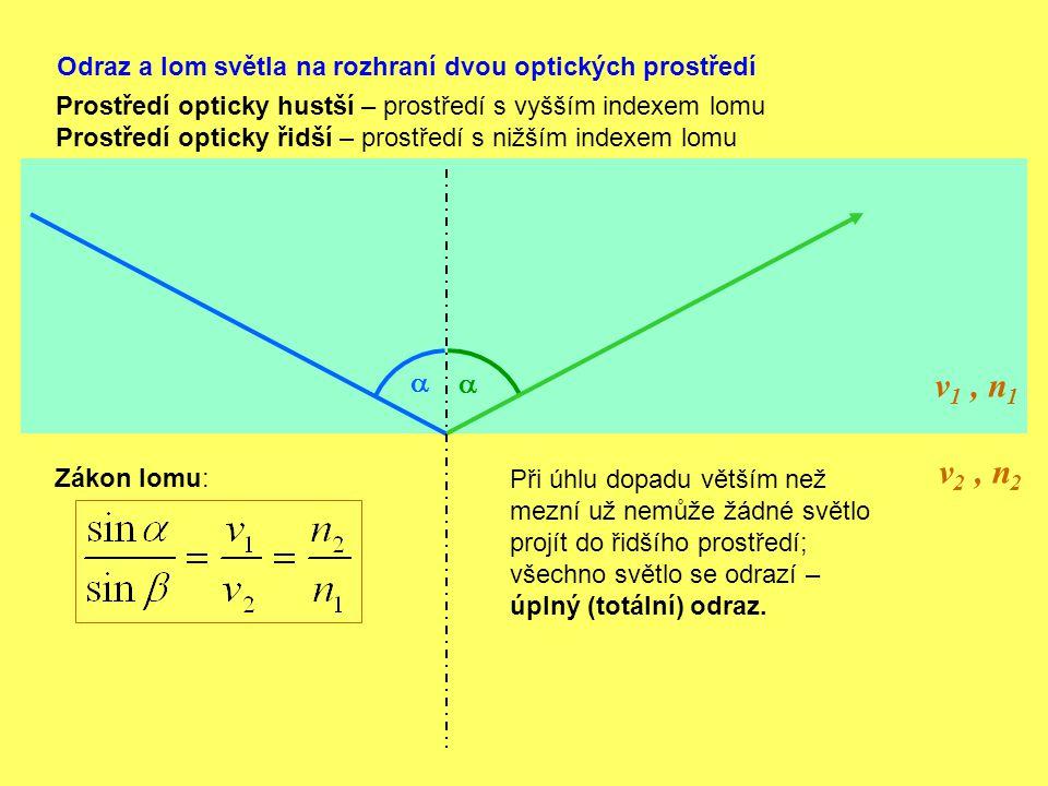 Odraz a lom světla na rozhraní dvou optických prostředí v 1, n 1 v 2, n 2   Zákon lomu: Prostředí opticky hustší – prostředí s vyšším indexem lomu P
