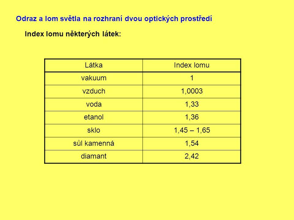 Odraz a lom světla na rozhraní dvou optických prostředí Index lomu některých látek: LátkaIndex lomu vakuum1 vzduch1,0003 voda1,33 etanol1,36 sklo1,45