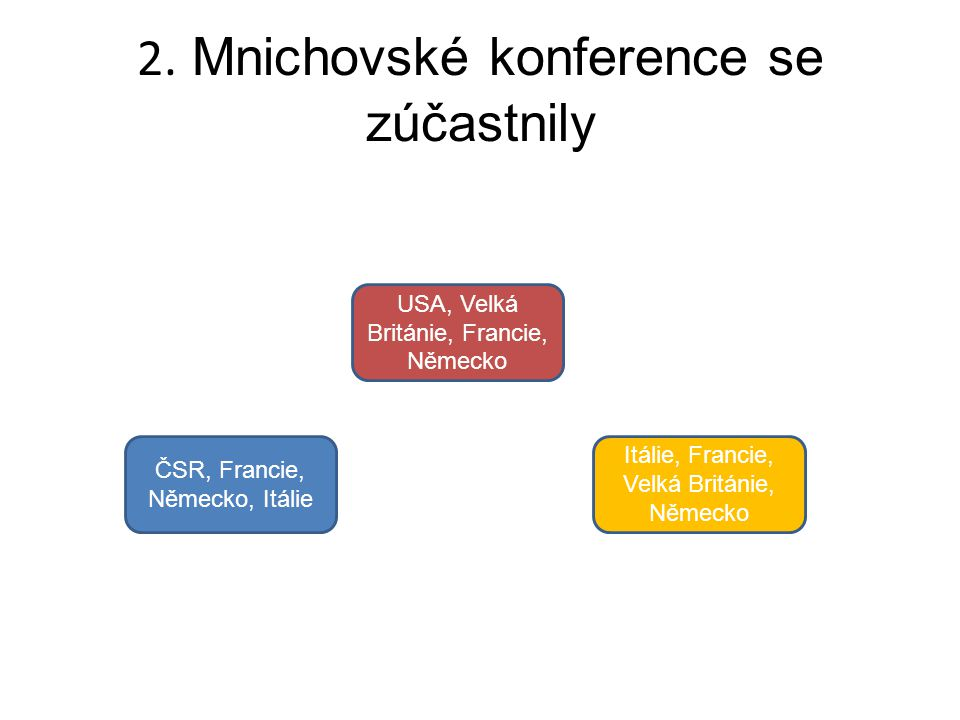 2. Mnichovské konference se zúčastnily ČSR, Francie, Německo, Itálie USA, Velká Británie, Francie, Německo Itálie, Francie, Velká Británie, Německo
