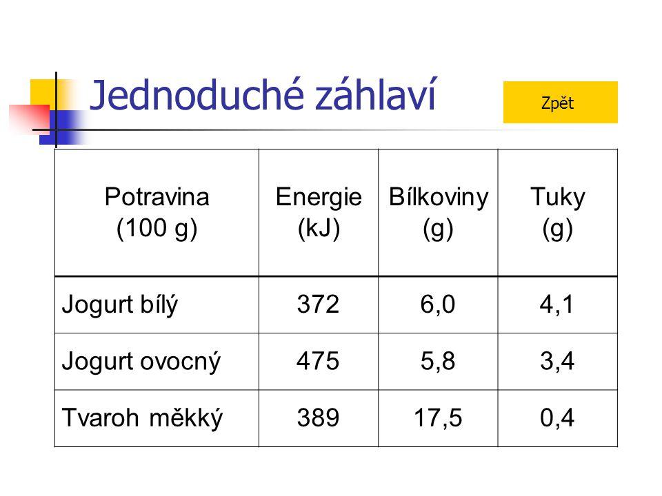 Jednoduché záhlaví Potravina (100 g) Energie (kJ) Bílkoviny (g) Tuky (g) Jogurt bílý3726,04,1 Jogurt ovocný4755,83,4 Tvaroh měkký38917,50,4 Zpět