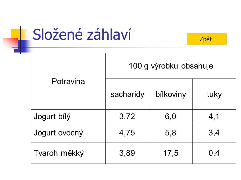 Složené záhlaví Potravina 100 g výrobku obsahuje sacharidybílkovinytuky Jogurt bílý3,726,04,1 Jogurt ovocný4,755,83,4 Tvaroh měkký3,8917,50,4 Zpět
