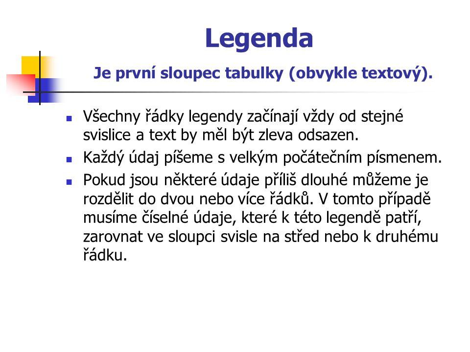 Legenda Je první sloupec tabulky (obvykle textový).  Všechny řádky legendy začínají vždy od stejné svislice a text by měl být zleva odsazen.  Každý