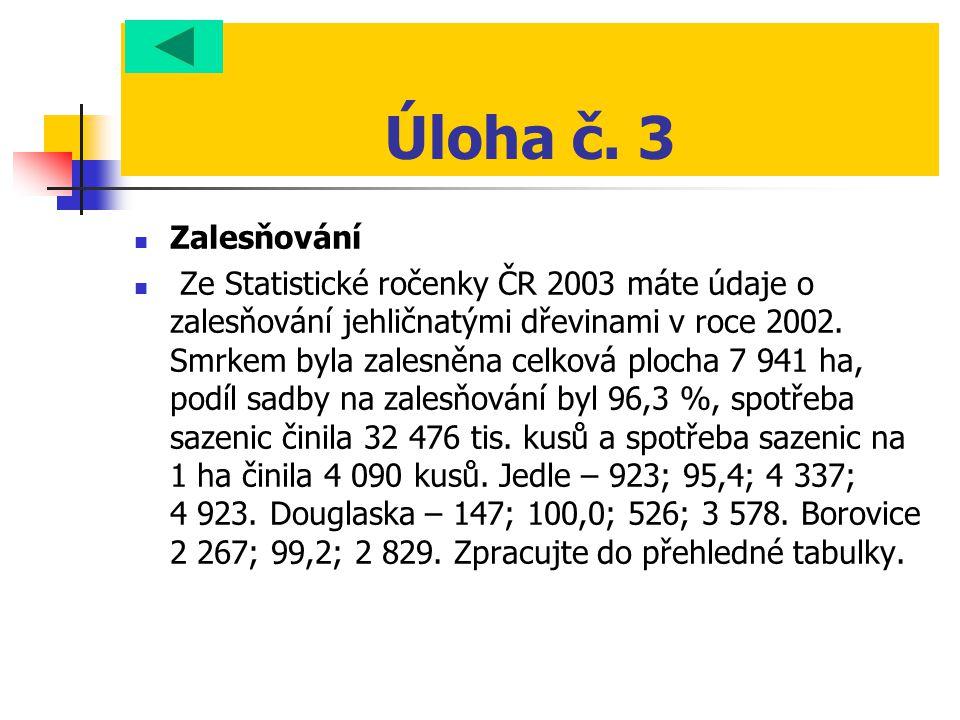 Úloha č. 3  Zalesňování  Ze Statistické ročenky ČR 2003 máte údaje o zalesňování jehličnatými dřevinami v roce 2002. Smrkem byla zalesněna celková p