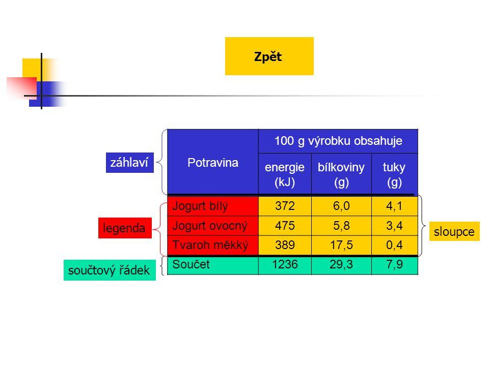 Potravina 100 g výrobku obsahuje energie (kJ) bílkoviny (g) tuky (g) Jogurt bílý3726,04,1 Jogurt ovocný4755,83,4 Tvaroh měkký38917,50,4 Součet123629,3