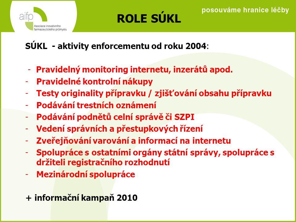 ROLE SÚKL SÚKL - aktivity enforcementu od roku 2004: - Pravidelný monitoring internetu, inzerátů apod.