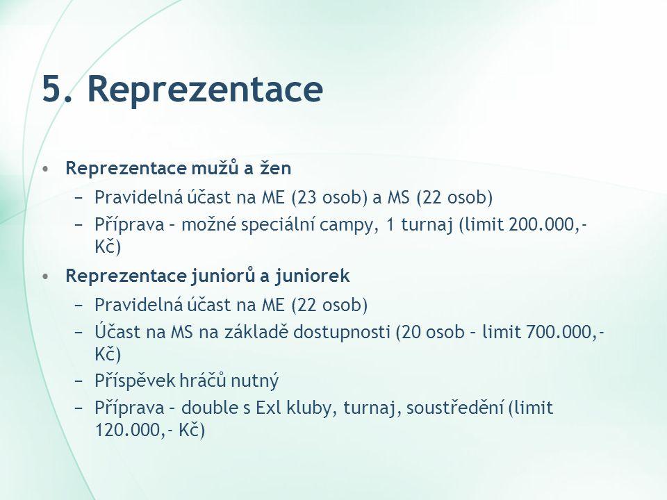 5. Reprezentace •Reprezentace mužů a žen −Pravidelná účast na ME (23 osob) a MS (22 osob) −Příprava – možné speciální campy, 1 turnaj (limit 200.000,-