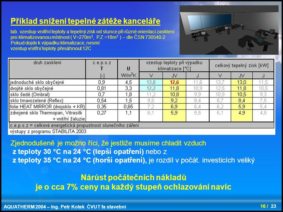 16 / 23 Příklad snížení tepelné zátěže kanceláře Zjednodušeně je možno říci, že jestliže musíme chladit vzduch z teploty 30 °C na 24 °C (lepší opatřen