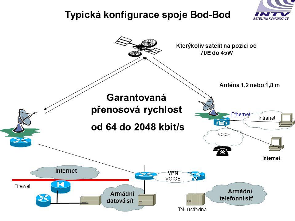 Firewall Typická konfigurace spoje Bod-Bod Tel.