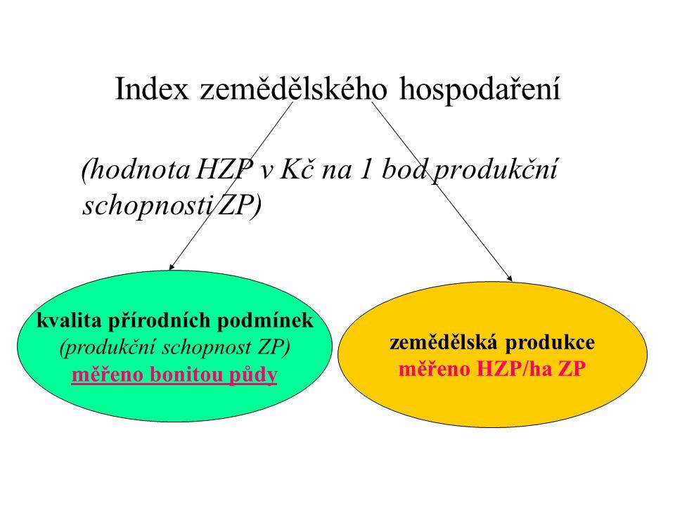 Index zemědělského hospodaření (hodnota HZP v Kč na 1 bod produkční schopnosti ZP) kvalita přírodních podmínek (produkční schopnost ZP) měřeno bonitou