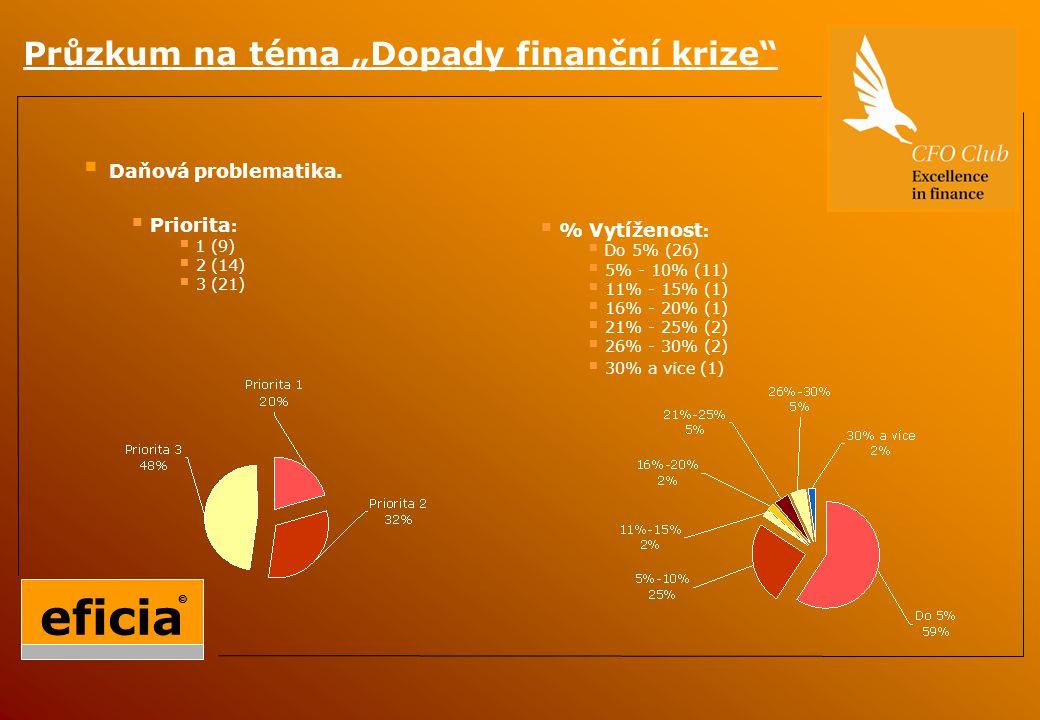 """Průzkum na téma """"Dopady finanční krize  Daňová problematika."""