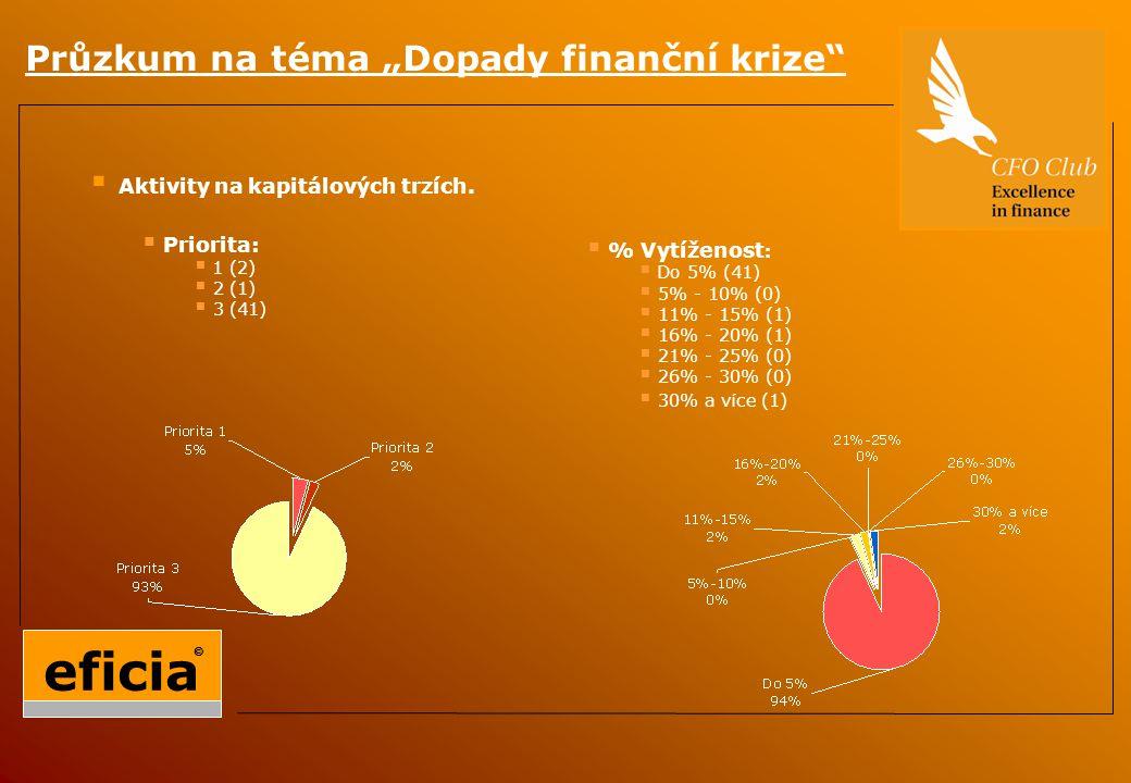 """Průzkum na téma """"Dopady finanční krize  Aktivity na kapitálových trzích."""