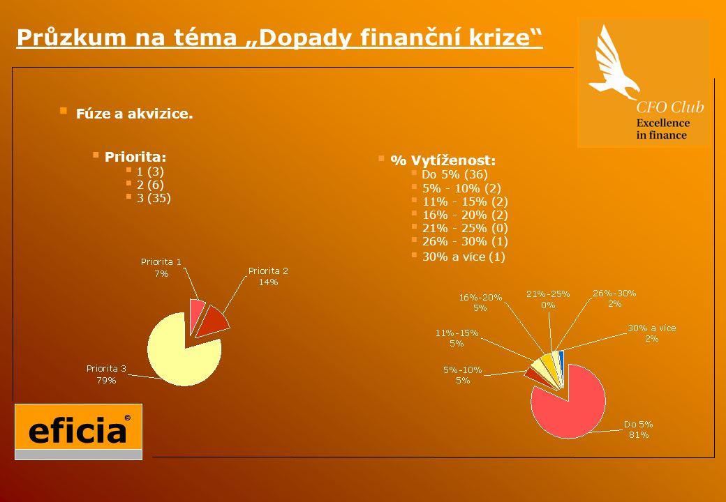 """Průzkum na téma """"Dopady finanční krize  Fúze a akvizice."""