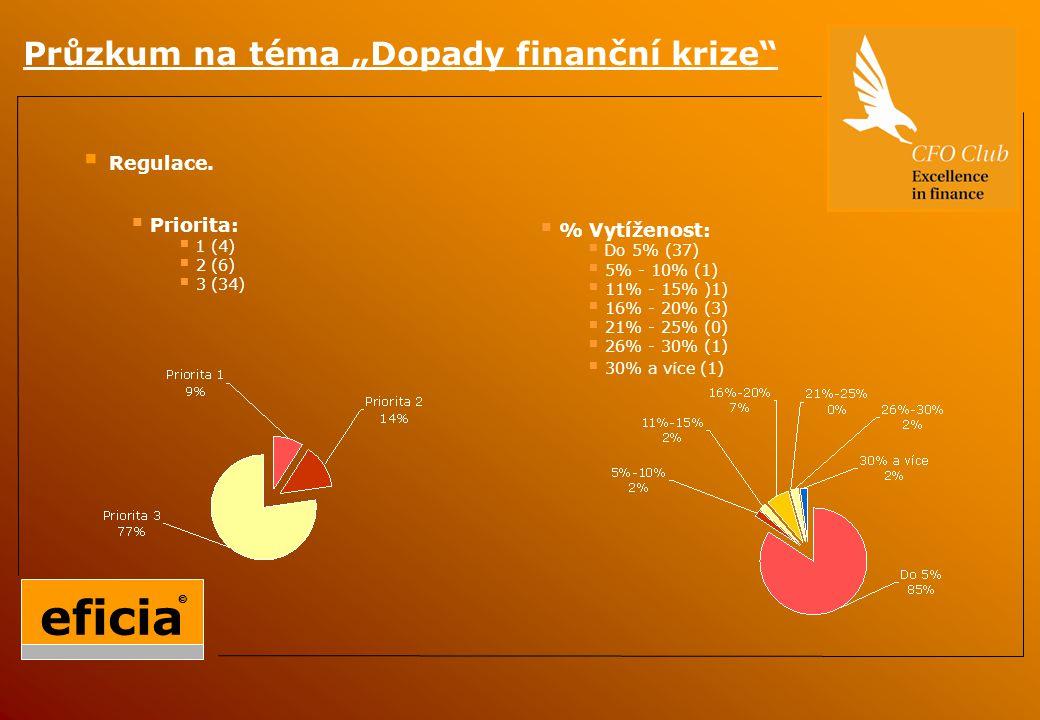 """Průzkum na téma """"Dopady finanční krize  Regulace."""