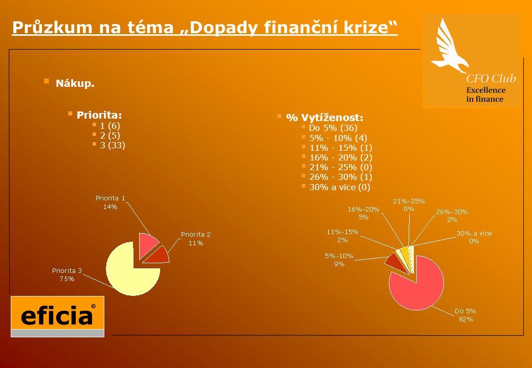 """Průzkum na téma """"Dopady finanční krize  Nákup."""