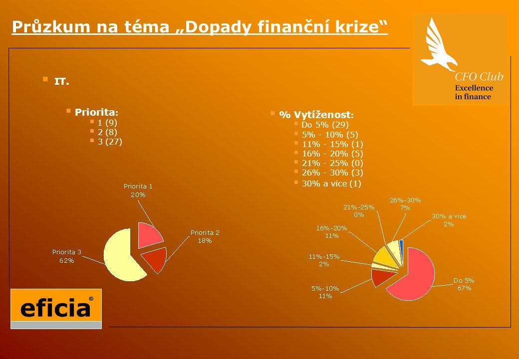 """Průzkum na téma """"Dopady finanční krize  IT."""