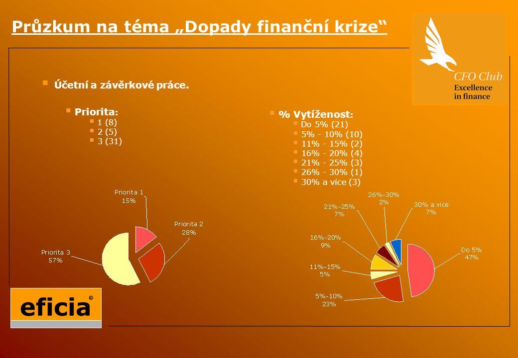 """Průzkum na téma """"Dopady finanční krize  Účetní a závěrkové práce."""