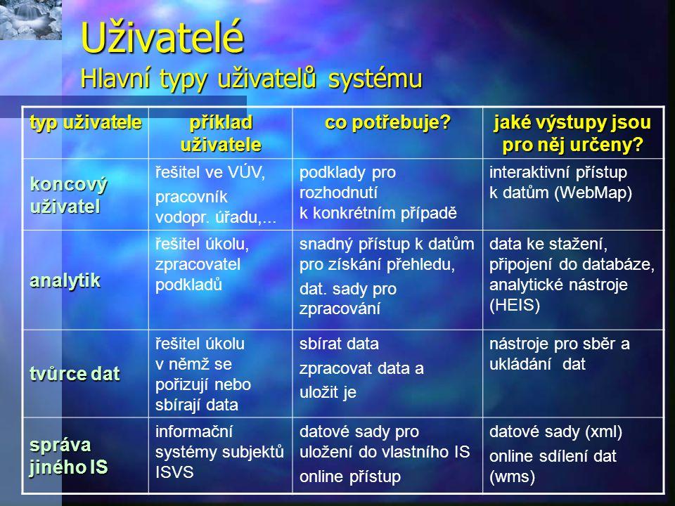 Uživatelé Hlavní typy uživatelů systému typ uživatele příklad uživatele co potřebuje? jaké výstupy jsou pro něj určeny? koncový uživatel řešitel ve VÚ