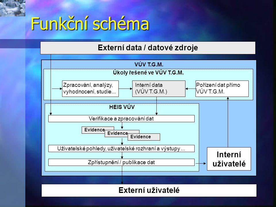 Funkční schéma VÚV T.G.M. HEIS VÚV Úkoly řešené ve VÚV T.G.M. Verifikace a zpracování dat Evidence Uživatelské pohledy, uživatelské rozhraní a výstupy